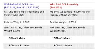 Education Series Part 2 Common Icd 10 Coding Errors Found