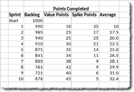 The Practice Of Sizing Spikes With Story Points Agile Alliance