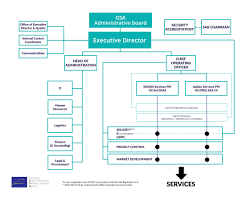 Home Care Agency Organizational Chart Organisation European Global Navigation Satellite Systems