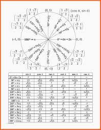 Unit Circle Chart 2424 unit circle chart kfcresume 1