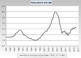 The U S Real Estate Market Trends Characteristics And