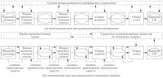 НОУ ИНТУИТ Лекция Теория запасов в логистике Сравнение централизованного планирования и управления по технологии канбан