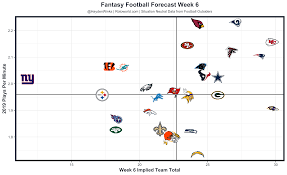 Fantasy Forecast Week 6 Fantasy Football Forecast Fantasy