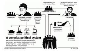 Iranian Government Flow Chart Irans Historical Moments Sutori