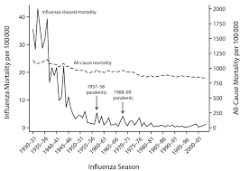 Flu Deaths By Year Chart Deaths From Influenza Declined Over The 20th Century It