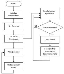 Navair 4 5 Org Chart True 3d Angle Resolved Ultrasensitive Ir Laser Sensor For