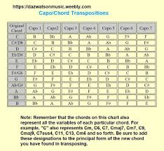 Capo Transpose Chart Capo Chord Chart In 2019 Guitar Chords Blues Guitar
