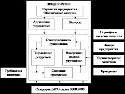 Дипломная работа Система менеджмента качества на предприятии  Рисунок 5 Система менеджмента качества и ее взаимосвязи с внешней средой