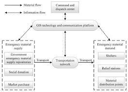Ijgi Free Full Text Multi Objective Emergency Material