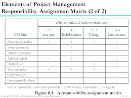 Roles Project Management And Responsibilities Chart Matrix Template