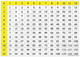 Multiplication 12x12 Chart Multiplycation Chart Zain Clean Com