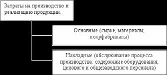 Издержки фирмы сущность и структура Реферат страница  Структура издержек по роли в процессе производства