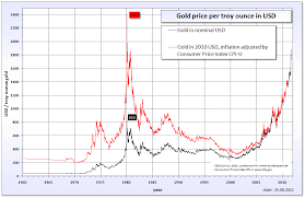 Gold Price Tracking Chart Routine Life Measurements Gold Price History 1960 2011