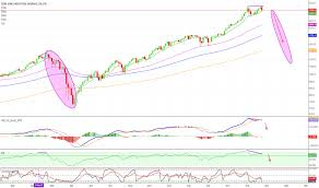 Dow Jones Index Chart 2018 Page 33 Dow Jones Index Chart Dji Quote Tradingview