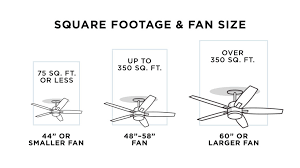 a ceiling fan chart comparing square footage and fan size
