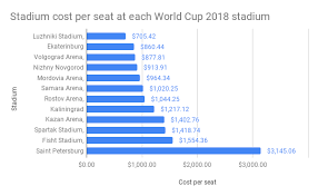 Ekaterinburg Arena Seating Chart The World Cup 2018 Numbers Download The Dataset Travel