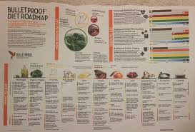 Bulletproof Food Chart Gundry Meal Plan Mainly Protein Veggies Nuts Weight Loss