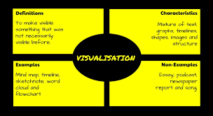 Frayer Model Map Visualisation Frayer Model Create With Google Drawings For