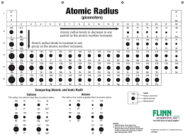 Atomic Sizes and Radii Chart