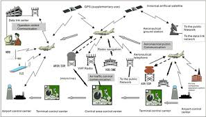 mic the radio use website   aeronautical communicationsconcept diagram of the aircraft communication