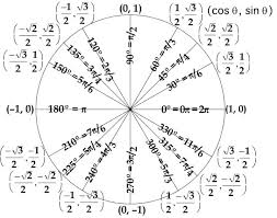 Unit Circle Sin Cos Tan Chart Sin Cos Tan Circle Chart Math Trig Unit Circle Math Formulas