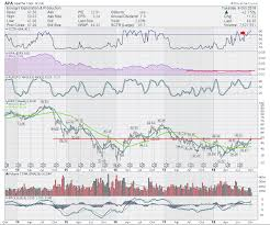 Apache Corp Stock Chart Apache Corp Apa Tries To Break Out Dont Ignore This