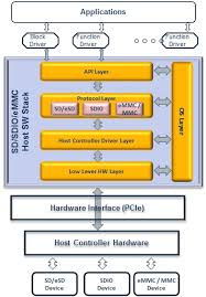 sd     emmc     host controller software stackblock diagram of the sd     emmc     host controller software stack