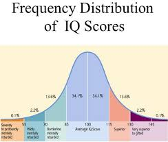 Standard Iq Chart Gendernomics Iq And The Sexual Market Black Label Logic
