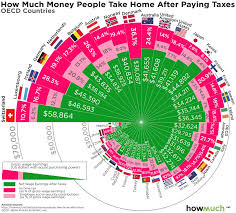 See How Your Take Home Pay Compares To Workers Around The World