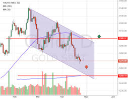 Gold Price Stuck In A Downside Trend
