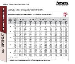 Wedge Anchor Strength Chart Cobra Anchors Reviews