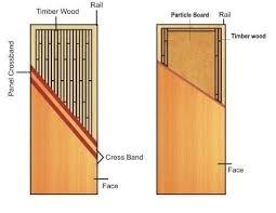 Laminated Core Flush Door