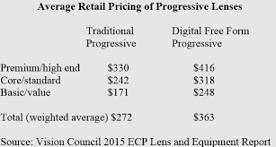 5 Steps To Increase Personalized Progressive Lens Sales