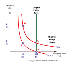 phillips curve secondly given the public s concern unemployment assume the government attempts to expand the economy quickly by way of a fiscal or monetary