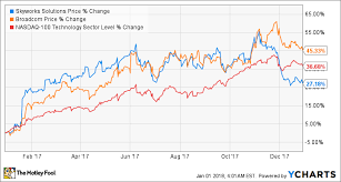 Apple Index Chart These Stocks Can Win Big With Apple In 2018 The Motley Fool