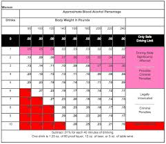Bmi Alcohol Chart 5 Height And Weight Chart And Body Mass Index Bmi