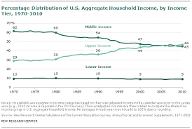 Middle Class Shrinking Chart The Lost Decade Of The Middle Class Pew Research Center