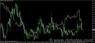Richpips Downloads V2 0 Chart Overlay Mtf Mq4