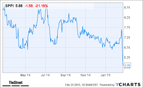 Sppi Stock Chart Spectrum Pharmaceuticals Sppi Stock Plunges To One Year