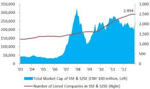 China Capital Market Overview Shanghai Stock Exchange