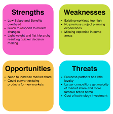 Swot Anaysis What Is Swot Analysis