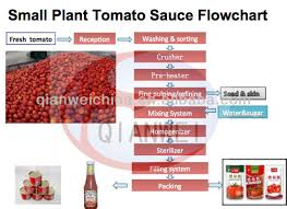 Tomato Sauce Production Flow Chart 22 Most Popular Tomato Sauce Production Flow Chart