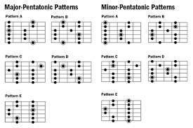 Pentatonic Scale Patterns Enchanting Image Result For Guitar Major Pentatonic Scale Vs Minor Pentatonic