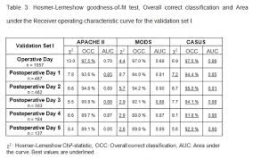 Apache Ii Scoring System Chart Additive Casus Intensive Care Medicine Score