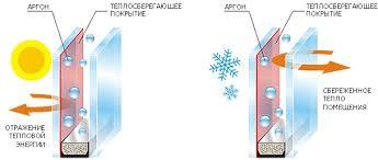Энергосберегающий стеклопакет i стекло