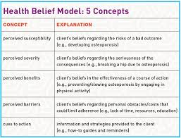 Behavior Change Chart Ceu Corner Behavior Change Science Help Clients Stick With