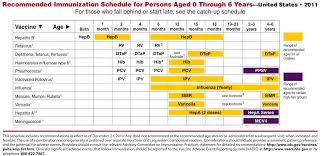 Child Immunisation Chart Baby Vaccination Schedule In Dubai
