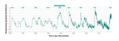 Weather Vs Climate Chart Climate Science Investigations South Florida Weather And