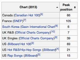 Black Skinhead Charts Airplay Thread