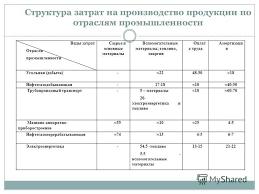 Презентация на тему Презентация к уроку на тему Себестоимость  18 Структура затрат на производство продукции по отраслям промышленности Виды